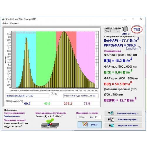 фитосветильник полный спектр